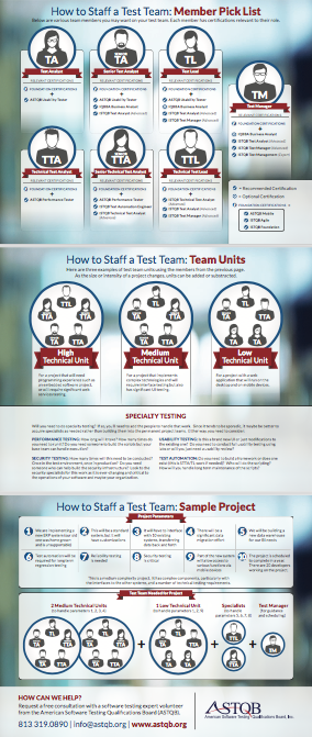 How to Staff a Test Team - ASTQB ISTQB Testing Certification