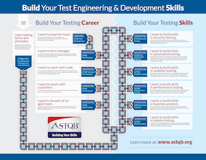 Software Testing Career Road Map